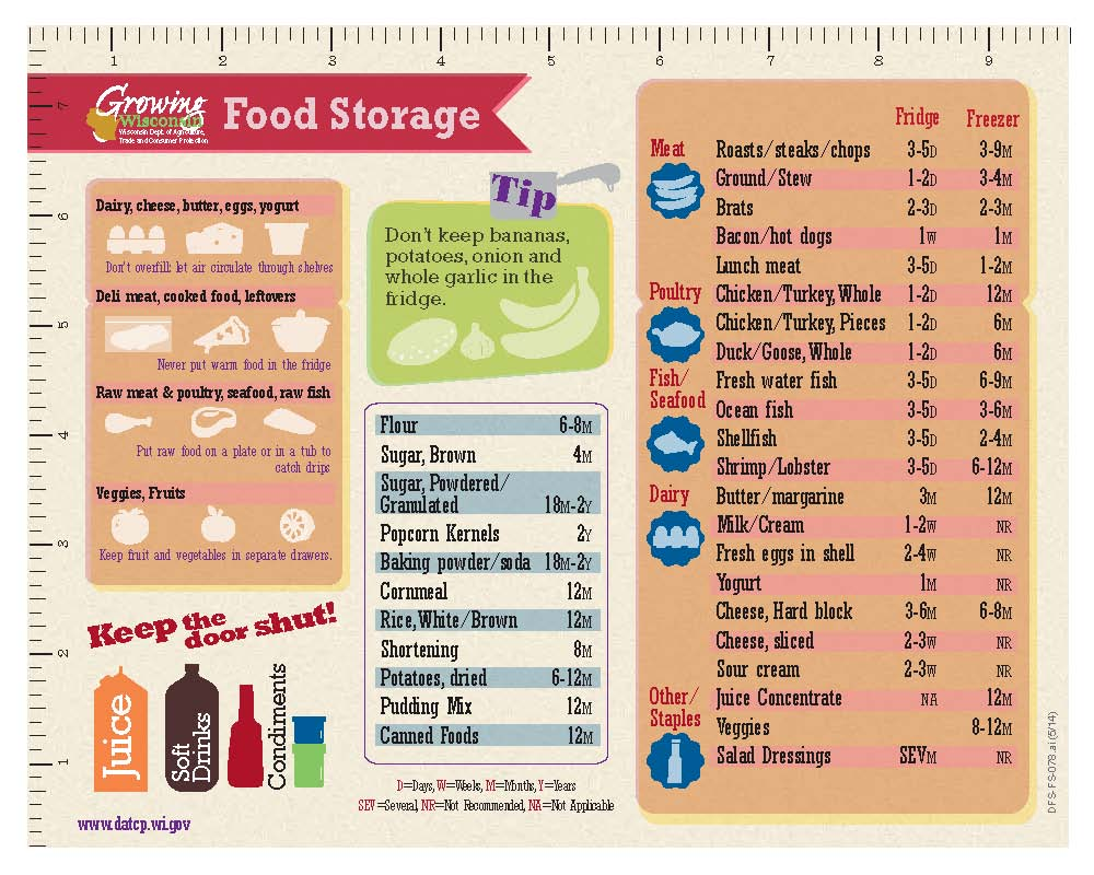Food product dating and storage times for leftovers
